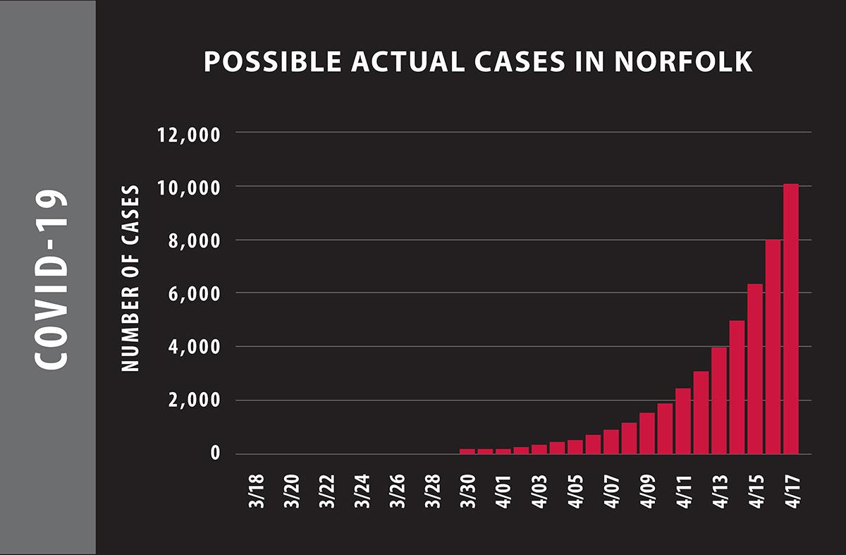 Possible Actual Cases in Norfolk of COVID-19