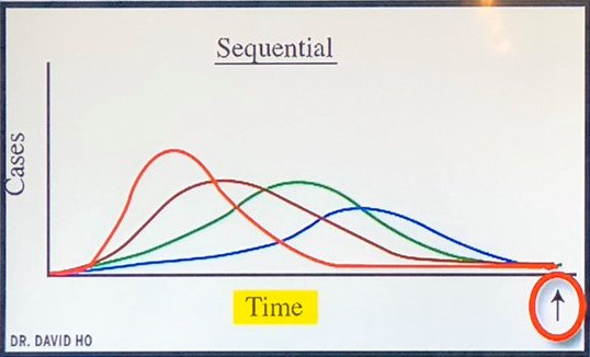 Sequential Chart